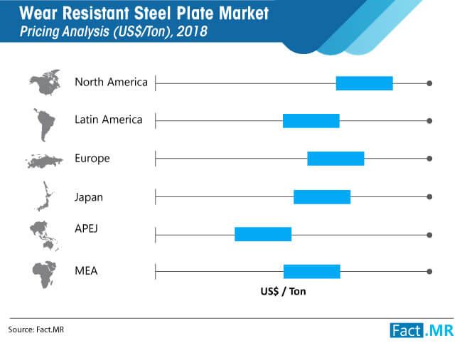 wear resistant steel plate market pricing analysis