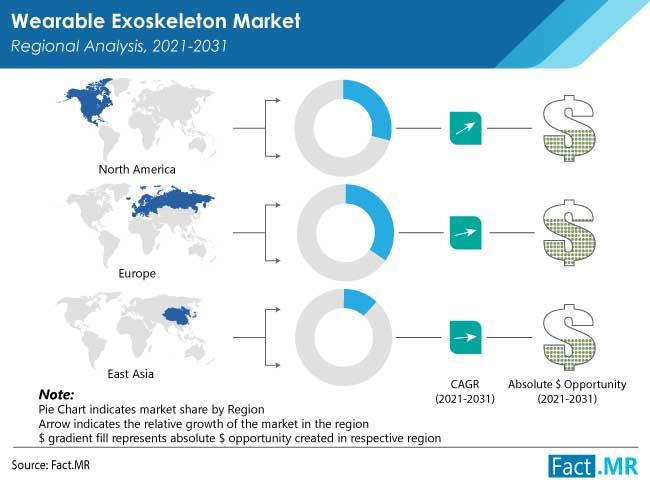 wearable exoskeleton market