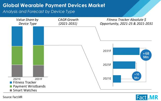 wearable payment devices market type