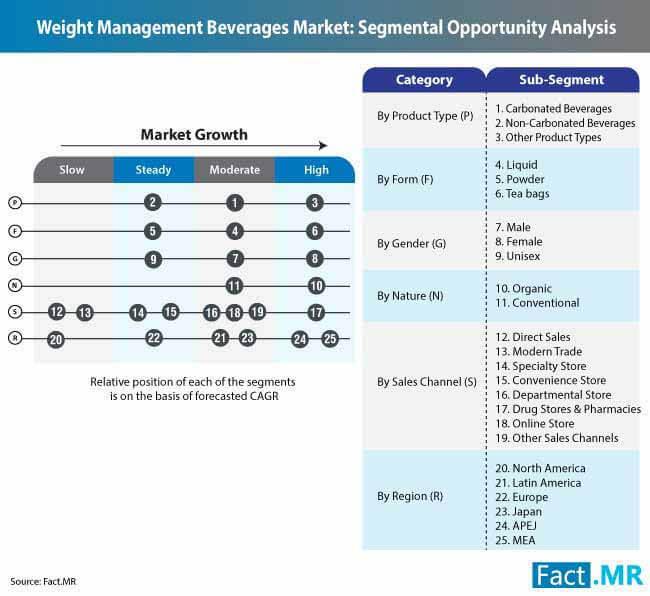 weight management beverages market 0