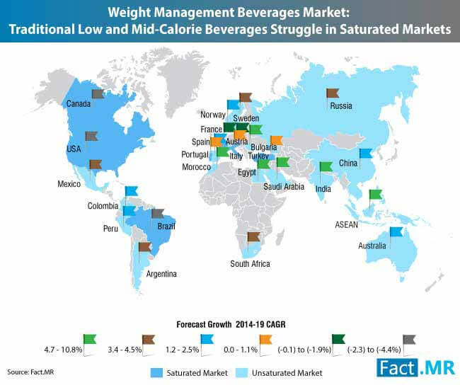 pasar minuman manajemen berat badan