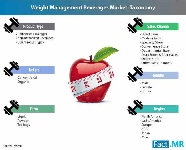 weight management beverages market 2