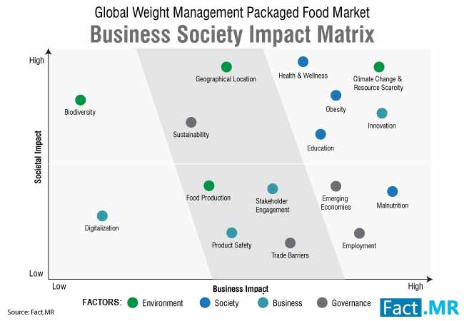 weight management packaged food market 1