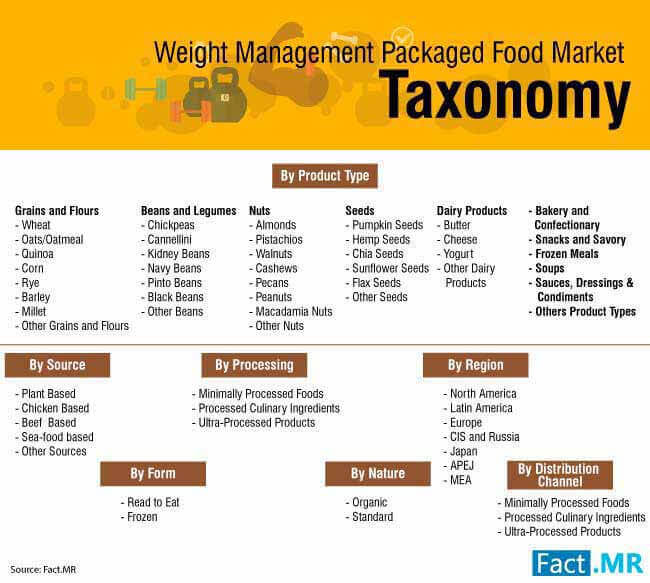 weight management packaged food market 2