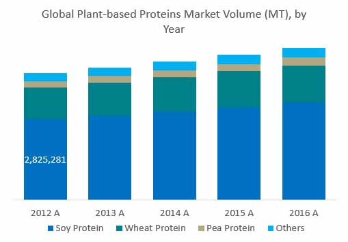 wheat protein concentrates market