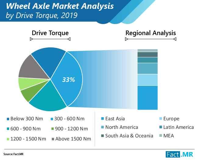 wheel axle market 01