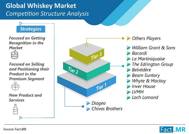 whiskey market competition structure analysis