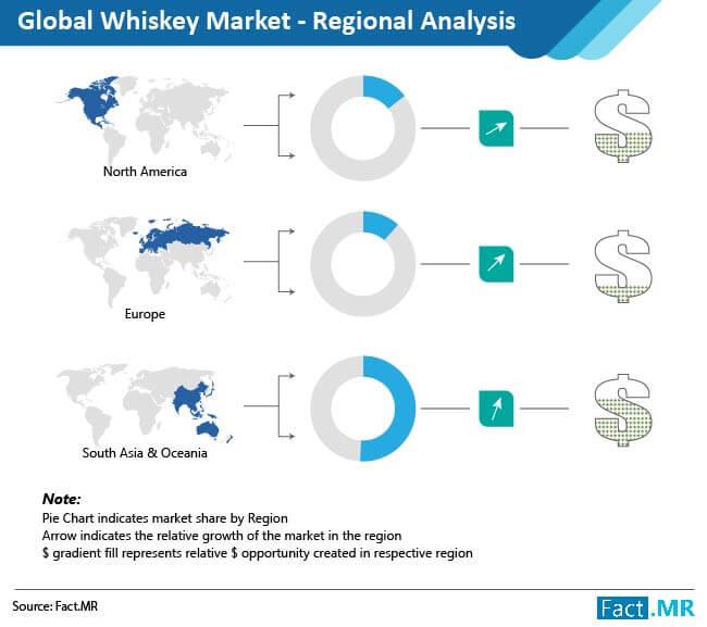 whiskey market regional analysis