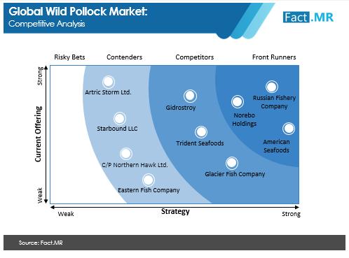 wild pollock market competitive analysis