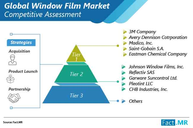 window film market market competitive assessment