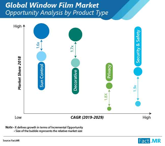 window film market opportunity analysis by product type