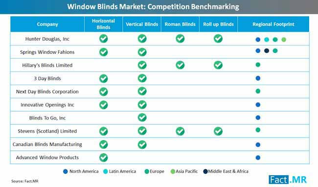 window_blinds_market_competition_benchmarking