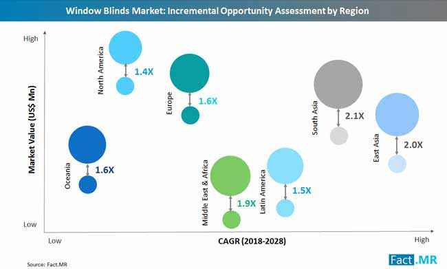 window_blinds_market_incremental_opportunity_assessment_by_region