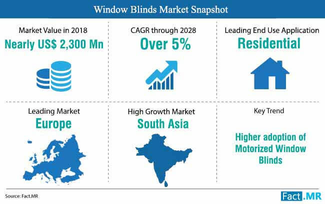 window_blinds_market_snapshot