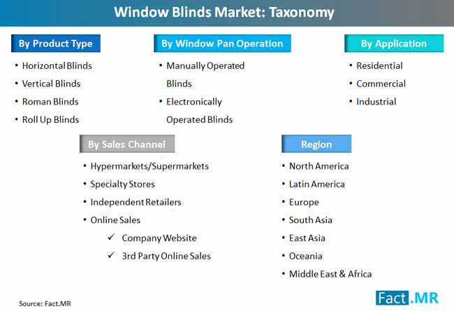 window_blinds_market_taxonomy