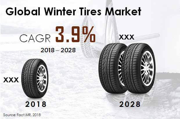 winter tire testing market