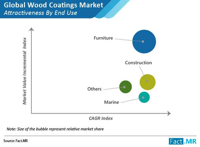 wood coating market attractiveness by end use