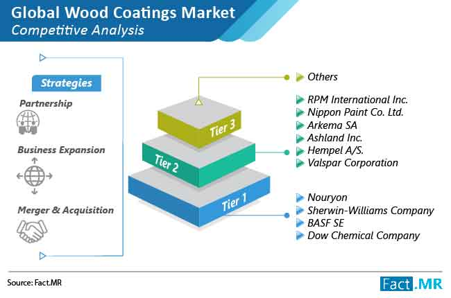 wood coating market competitive analysis