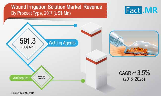 wound irrigation solution market