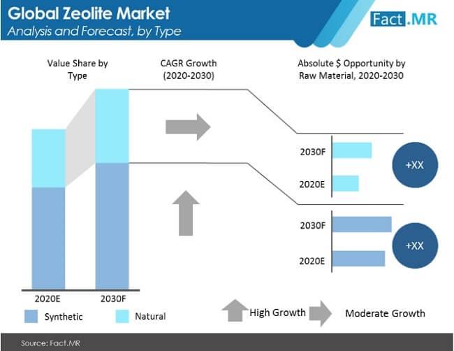 zeolites market image 1