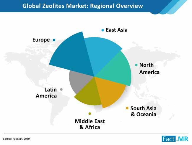 zeolites market regional analysis