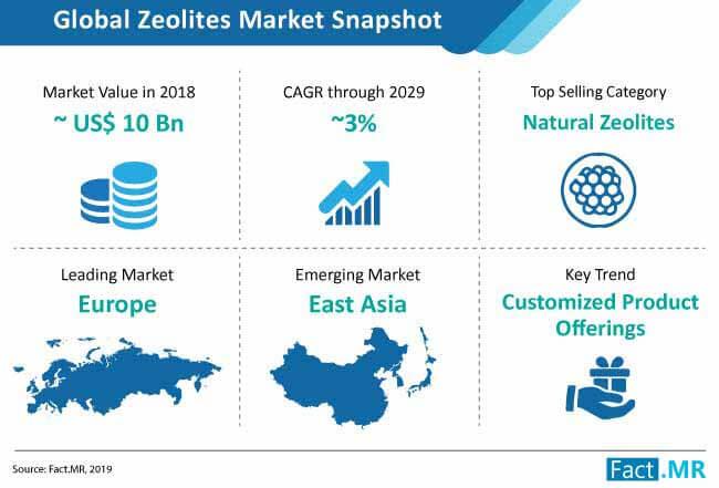 zeolites market snapshot