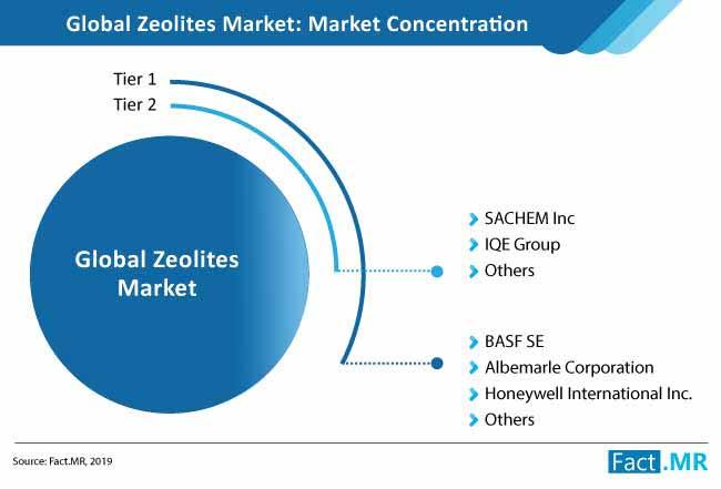 zeolites market structure