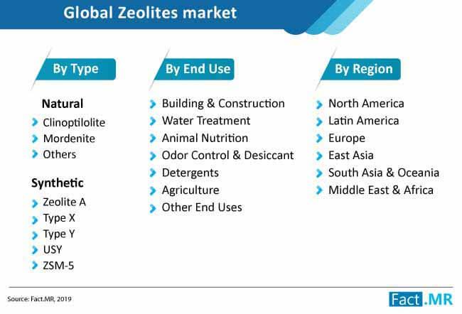 zeolites market taxonomy