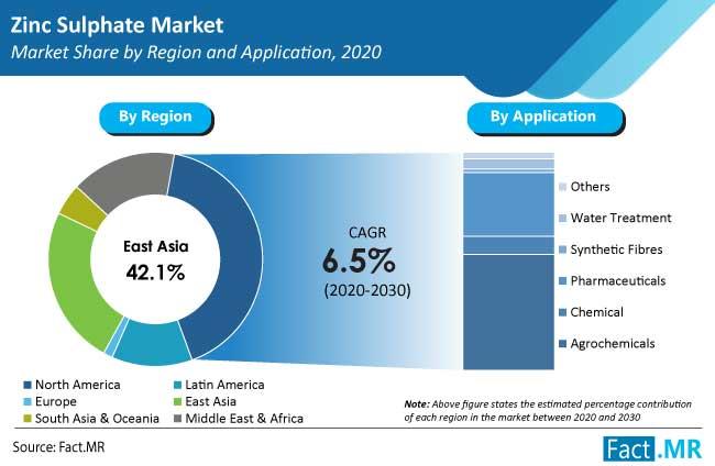 zinc sulphate market region