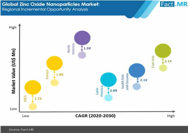 zno nano market 02