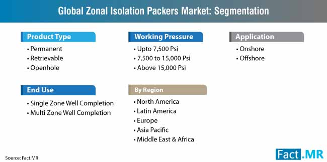 zonal isolation packers market segmentation