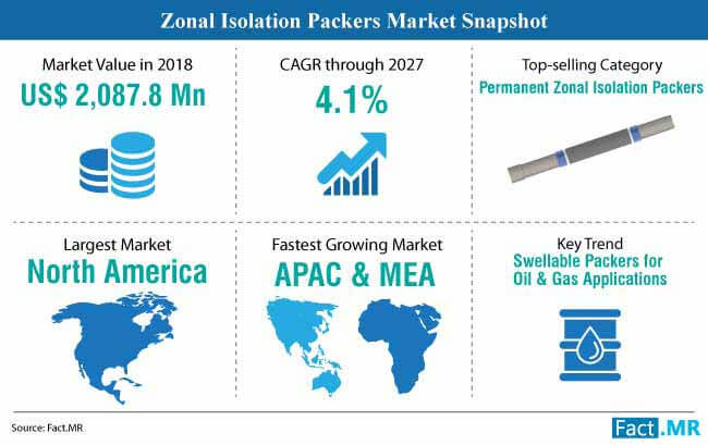 zonal isolation packers market snapshot